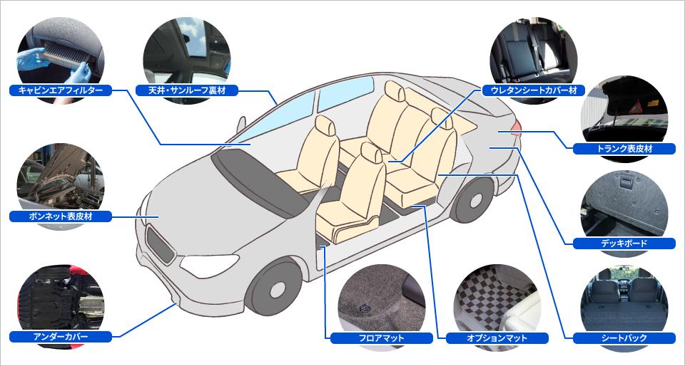自動車資材の使用用途イメージ