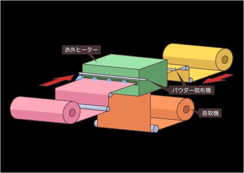パウダーラミネート加工イメージ