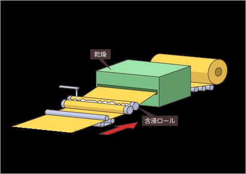 ケミカルボンドによる結合イメージ