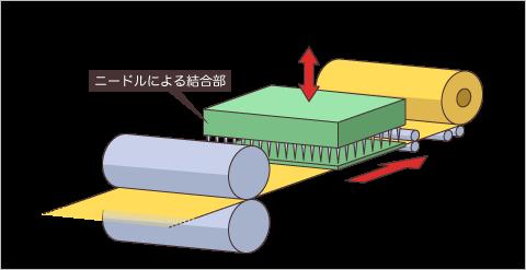 ニードルによる結合イメージ