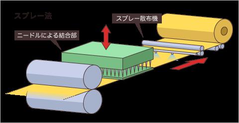 ニードル(スプレー法)による結合イメージ