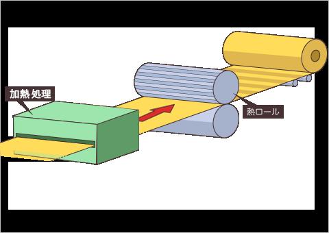 サーマルボンドによる結合イメージ